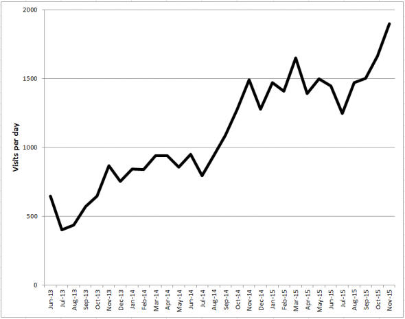 Daily visits to NZ Birds Online – growing steadily and approaching 2,000 per day.