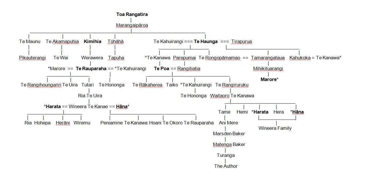 Raha & Te Poa whakapapa