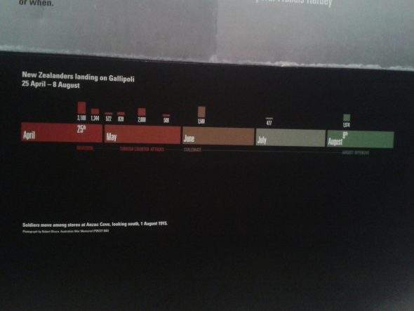 Numbers of New Zealand troop landing on Gallipoli April to August 1915. Photograph by Kirstie Ross