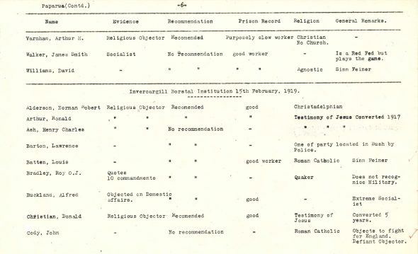 Detail from the Religious Objectors Advisory Board list. AD1 Box 743/ 10/407/15, Archives NZ