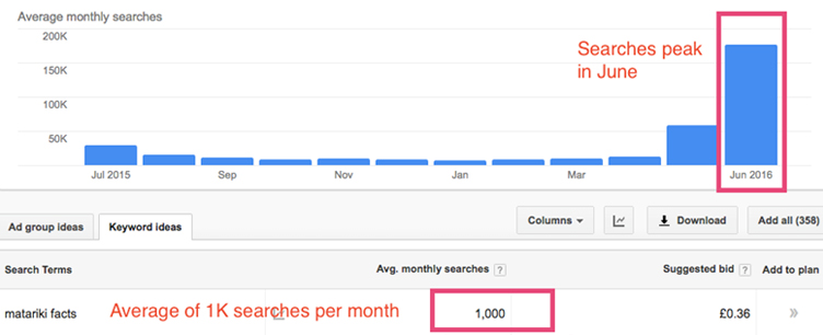 Graph showing searches for 'Matariki facts' in Google